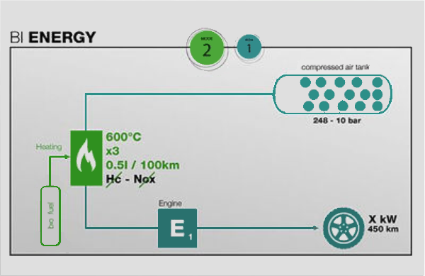 Bi Energy - using air and fuel