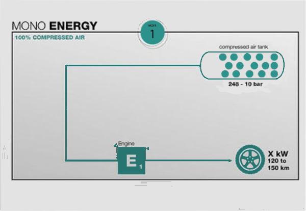 Single Energy